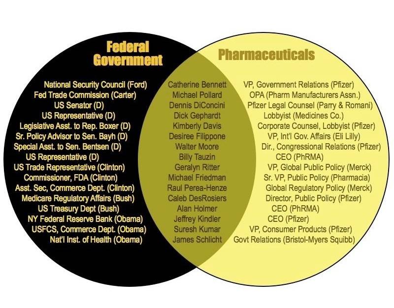 Corporate-Govt-Complex (5)