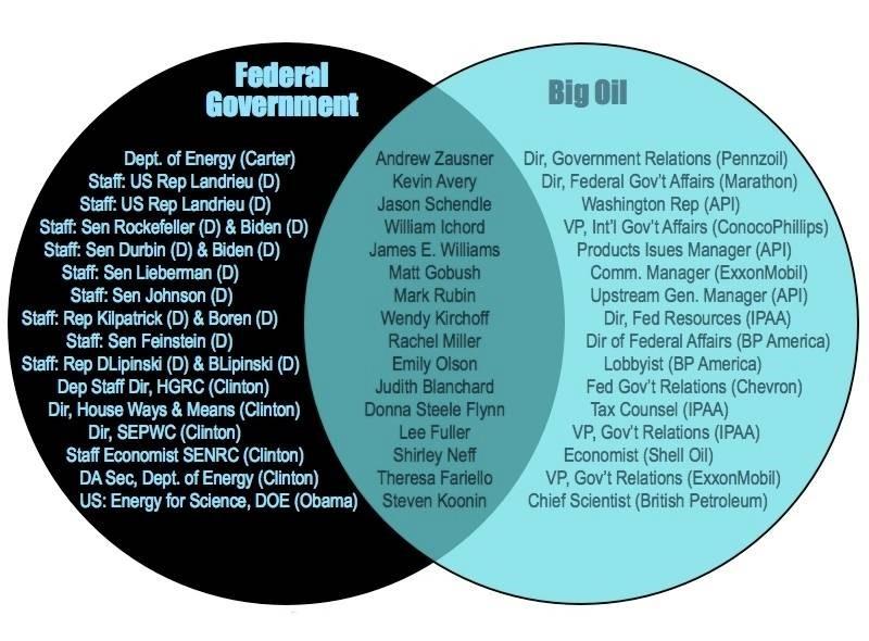 Corporate-Govt-Complex (6)