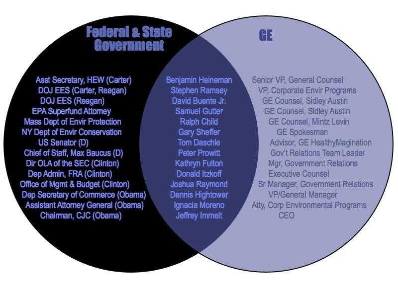 Corporate-Govt-Complex (8)
