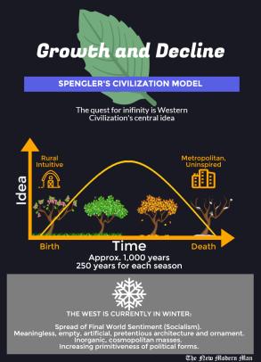 A graphical outline of Spengler's epic civilization model