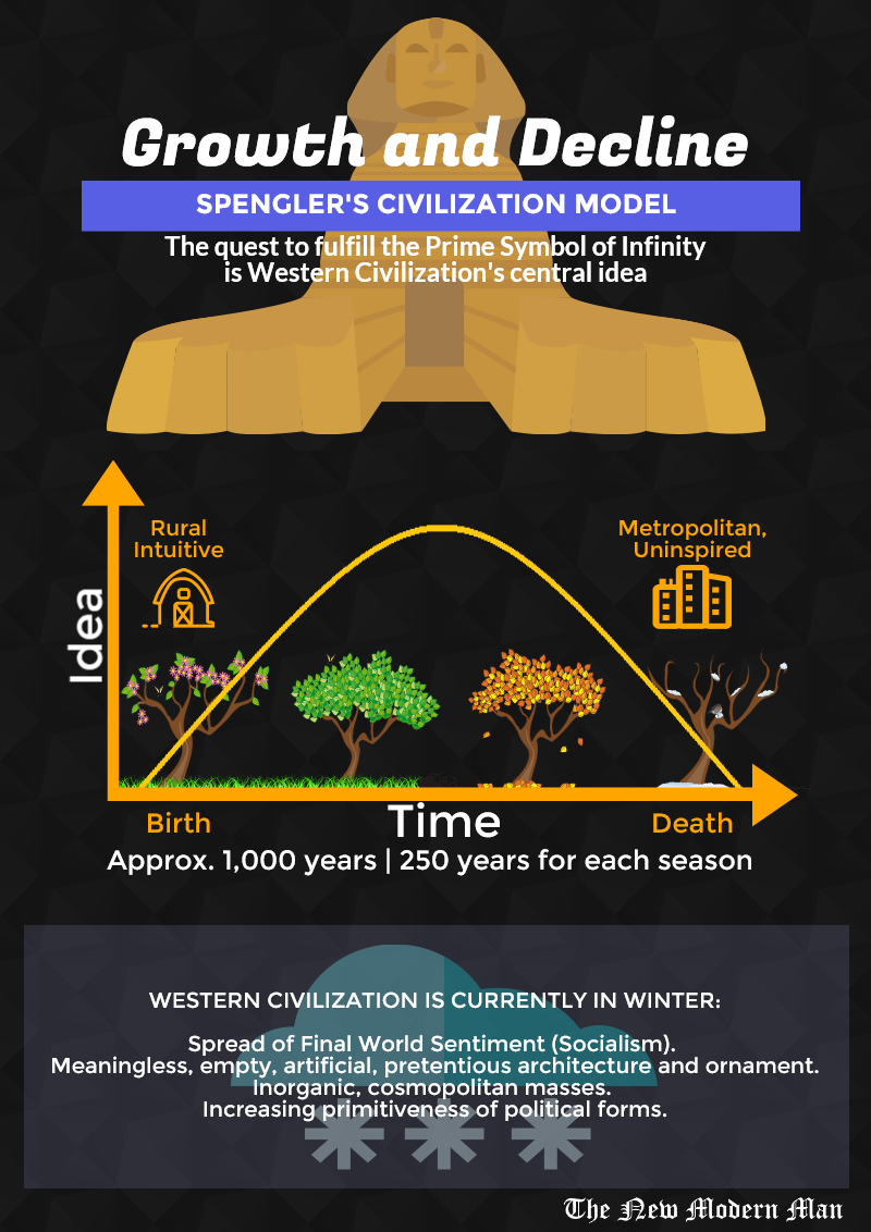 Spengler_Civilization_Chart