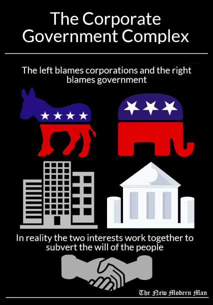 Corporations lobby for the government to have more power, then the government enacts policies favorable to corporations