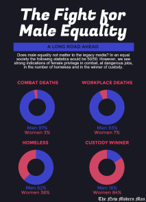 We often hear about Male Privilege, but we never hear about Female Privilege, which includes female privileges in not equally sharing the number of combat and industrial deaths, as well as the male disadvantages in custody cases