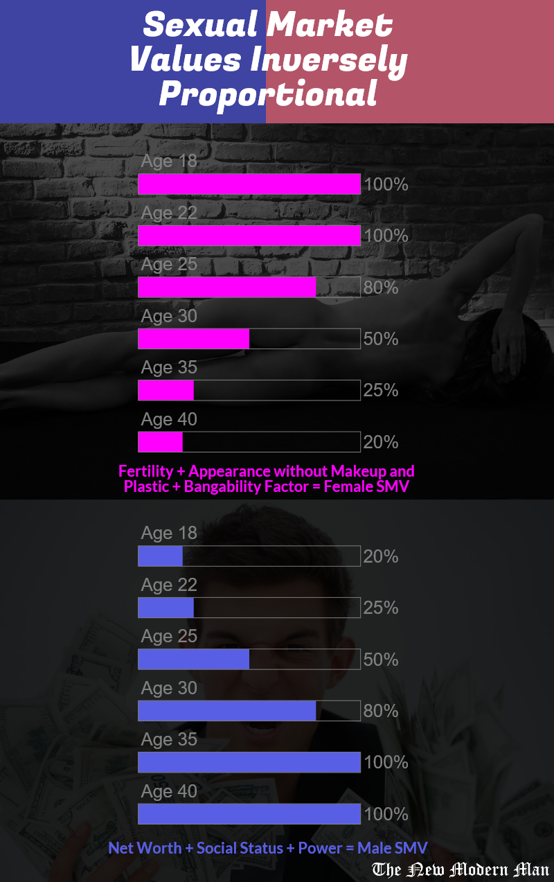 Female dating market value