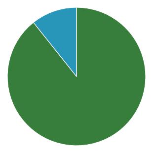 War-Poll