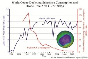 Ozone_Graph